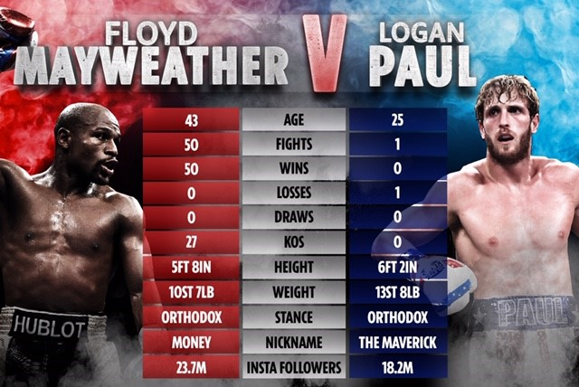 Krönika: Floyds uppvisningsmatch mot Paul, ett spektakel